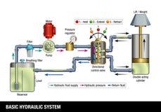 FUNDAMENTEEL HYDRAULISCH SYSTEEM Verklarend diagram van de verrichting van een fundamenteel hydraulisch systeem vector illustratie