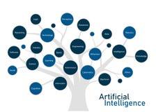 Fundaments и концепция искусственного интеллекта иллюстрация вектора