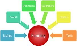 Funding management business diagram. Funding sources management business strategy concept diagram illustration Royalty Free Stock Images