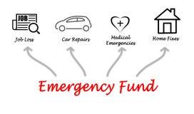 Fundo de emergência imagens de stock