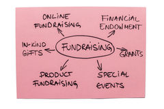 Fundraising Diagram. Mind map with different types of fundraising isolated on the white background Stock Photos