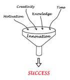 Funil ao sucesso ilustração do vetor