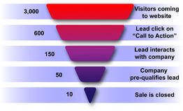 Funil das vendas do Web site ilustração stock