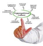 Funktioner av organisatorisk kultur arkivbild