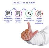 Funktioner av traditionella CRM arkivfoton