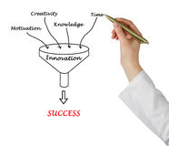 Funnel to success Stock Photos