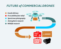 Future of commercial drones. Infographics covering an incoming future of commercial drones Royalty Free Stock Photo