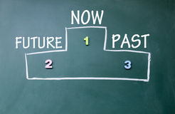 Future and past ranking. Symbol stock photography