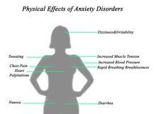 Fysiska effekter av ångestoordningar vektor illustrationer