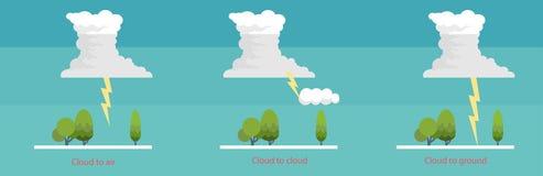 Gåtorna av belysning, hur clounds skapar belysning och thund Arkivbild