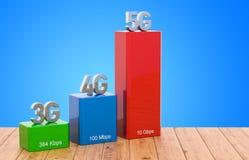 3G, 4G, concetto sulla tavola di legno, di evoluzione di velocità della rete wireless 5G rappresentazione 3D royalty illustrazione gratis