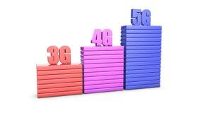 3g, 4g, evoluzione di velocità della rete wireless 5g illustrazione di stock