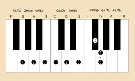 G major scale fingering for piano to use with every application. Scale and fingering of G major scale on piano for education or every application Stock Photography