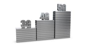 3g, 4g, 5g sieci bezprzewodowej prędkości ewolucja ilustracja wektor