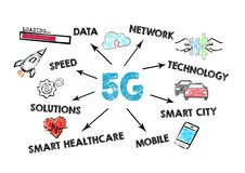 5g tehnology concept. Chart with keywords and icons royalty free stock photography