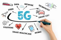 5g tehnology concept. Chart with keywords and icons royalty free stock photos