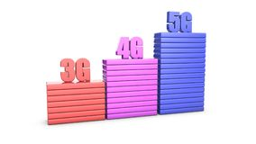 3g, 4g, 5g Wireless network speed evolution. Concept stock illustration