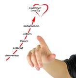 Gaining Customer loyalty Stock Photography