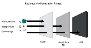 Gama de la penetración de la radiactividad de radiati de la alfa, beta y gamma Foto de archivo
