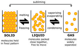 Gas del sólido-líquido Fotografía de archivo libre de regalías