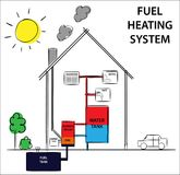 Gas or fuel home heating systems. How its work diagram drawing concept. Stock Photography