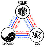 Gas liquid solid. Different phases of matter: gas, liquid and solid Stock Image