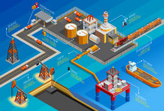 Gas Oil Industry Isometric Infographic Poster. Gas oil industry offshore platform drilling extraction refining storage and transportation facilities isometric Royalty Free Stock Photo