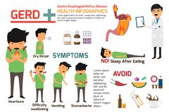 Gastro-Esophageal Reflux Disease GERD infographics. symptoms a. Nd prevention for gerd, health and medical vector illustration vector illustration
