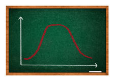 Gaussian, bell or normal distribution curve. Sketched with chalk on green chalkboard royalty free stock photo