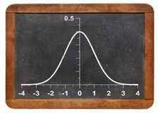 Gaussian function on blackboard Royalty Free Stock Image