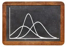 Gaussian functions on blackboard Royalty Free Stock Photography