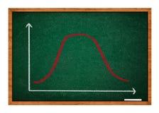 Gaussiano, campana o curva di distribuzione normale fotografia stock libera da diritti