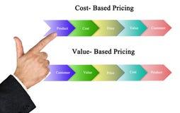 Gebaseerde kosten en op waarde-gebaseerde Tarifering royalty-vrije stock afbeelding
