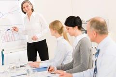 Geben des Darstellungsgeschäftsfrau-Punkt Leicht schlagendiagramms Lizenzfreie Stockbilder