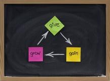 Geben Sie, gewinnen Sie, wachsen Sie - persönliches Entwicklungskonzept Stockbild
