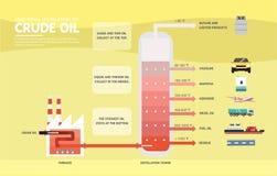 Gefractioneerde distillatie van ruwe oliediagram Stock Fotografie