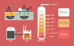 Gefractioneerde distillatie van ruwe oliediagram Stock Foto