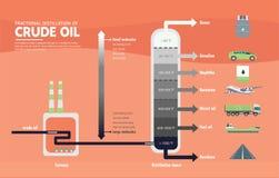 Gefractioneerde distillatie van ruwe oliediagram Stock Afbeelding