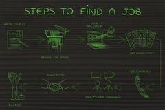 Geleidelijke instructies om een baan te vinden Royalty-vrije Stock Fotografie