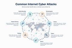 Gemeenschappelijk de aanvallenmalplaatje van Internet cyber Stock Foto's
