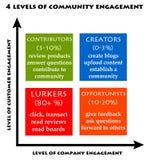 Gemeinschaftsverpflichtung lizenzfreie abbildung