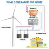Generador de viento para el hogar Vector stock de ilustración