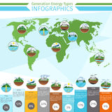 Generation energy types infographics Stock Photography
