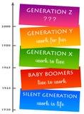 Generationsdenkrichtung Stockfotos
