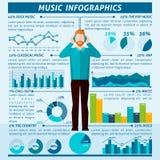 Gente que escucha Infographics de la música Imágenes de archivo libres de regalías