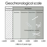 Geochronological scale.Part 1 - Hadean and Archean Stock Image