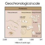 Geochronological scale. Part 2 - Proterozoic Eon Royalty Free Stock Photo