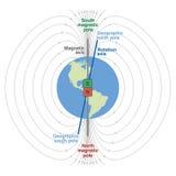 Geomagnetic fältplanetjord vektor illustrationer