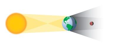 Geometría del eclipse lunar Imagenes de archivo