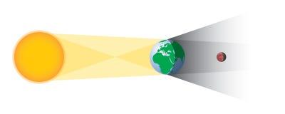 Geometría del eclipse lunar Imagen de archivo libre de regalías